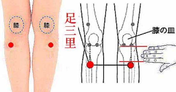 生理痛に効くツボ | 生理, 生理痛, ツボ