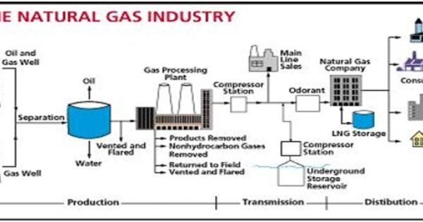 Natural Gas Value Chain The Mix Oil And Water European Gas Market Pipeline Gas Vs Lng Gas Industry Natural Gas Companies Oil And Gas