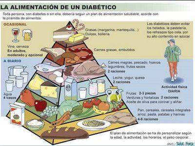 pirámide alimenticia pre diabetes