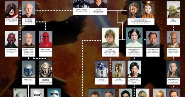 Rbol geneal gico de estar wars s per heroes pinterest for Arbol genealogico star wars
