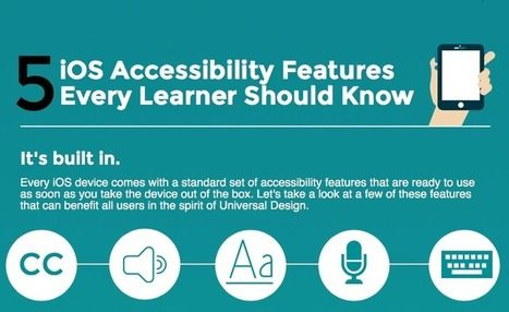 5 Accessibility Features Every Learner Should Know Leveling The Playing Field With Apps Scoop Speech Apps Learning Disabilities How To Create Infographics