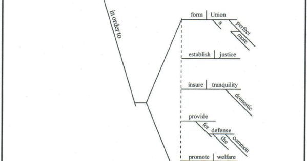 preamble to the constitution  diagrammed
