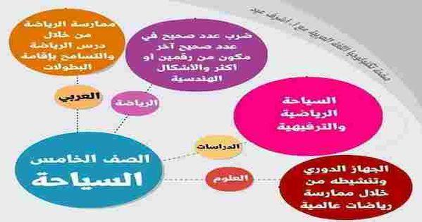 دروس الكتاب المدرسى لعمل البحث المدرسى عن الماء والطاقة والصحة والسياحة للصف الخامس الابتدائى Pie Chart Blog Chart