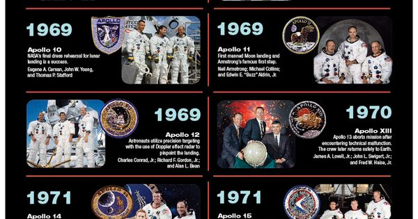 apollo space missions timeline - photo #42