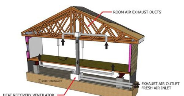 Adding Insulation To An Existing Home Ventilation Concerns Ventilation System Ventilation Architecture Plan