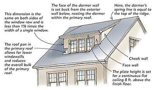 Added Space Same Footprint Dormer Roof Shed Dormer Shed Roof
