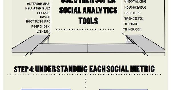 Infografía Social Media Analitics. infographic infografia