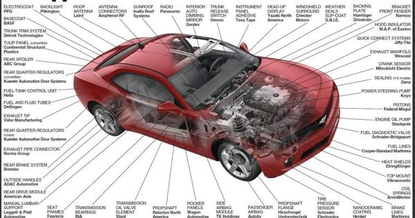 Car Parts Diagram