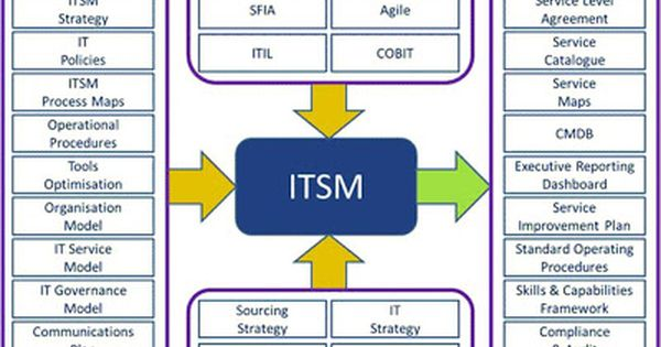 It Service Management Itsm Is A Process Based Practice Intended To Align The Delivery Of Informa Business Management Degree Business Management Mba Quotes