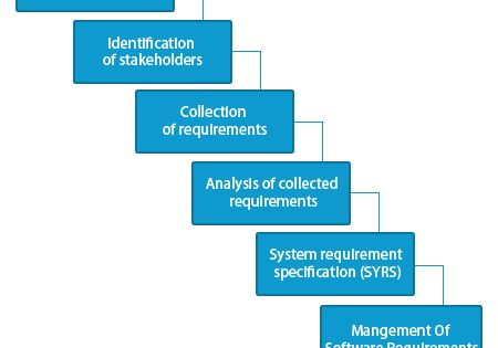 Necessity of Software Requirement analysis in Software testing - requirement analysis