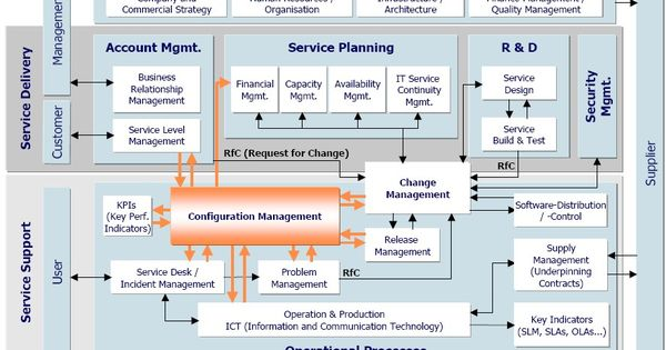 are standardization from enterprise architecture and Standards are great, but standardisation is a really bad idea recorded at: enterprise architecture enterprise architecture follow 118 followers.