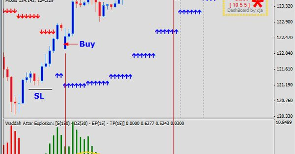 Wildan Trading System Trading System