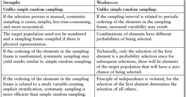 Strengths and weaknesses of research methods