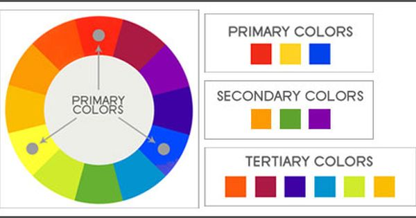 Color Wheel And Schemes Color Theory Pinterest Color