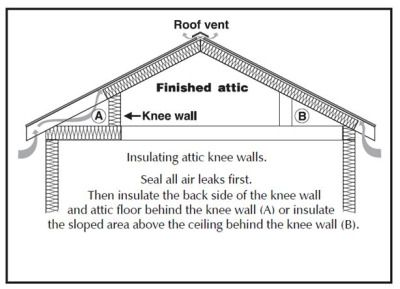 Insulating Knee Walls In Homes Extension Knee Wall Attic Insulation House Extensions