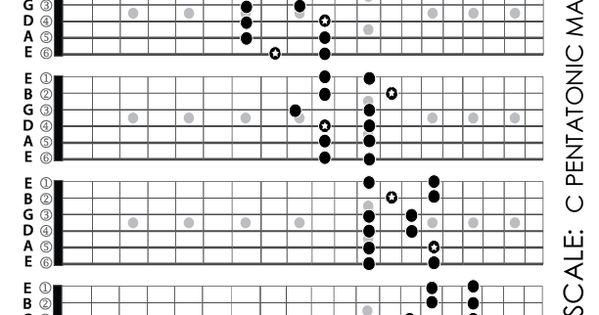 Caged System Fretboard    diagram    of the C Pentatonic Major Scale This scale is sometime called