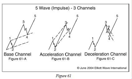 A Method Traders Can Use To Confirm An Elliott Wave Count Wave