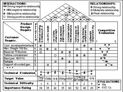 Quality Function Deployment (QFD) Product Planning Matrix - QFD - technical evaluation