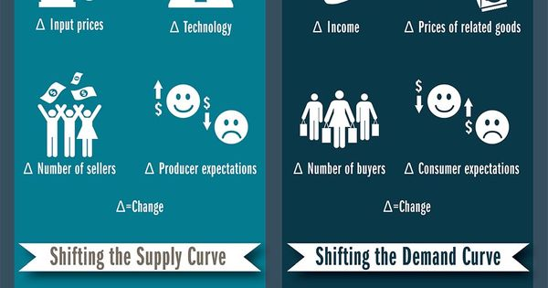 The concept of supply and demand is often called the heart and soul of economics. It is the foundation for much of what is studied in the field. Understanding how supply and demand affect the economy helps us recognize economics everywhere in our daily lives.