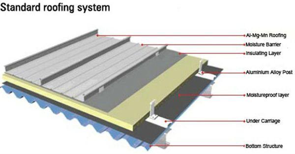 Standing Seam Zinc Roof Construction Google Search