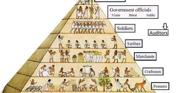 classes sociales de l 39 ancienne egypte archeo pinterest ancient egypt social studies and. Black Bedroom Furniture Sets. Home Design Ideas