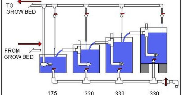 Pin On Aquaponics