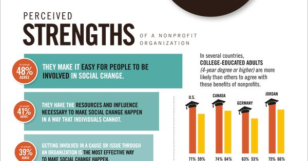 Differences in the Roles of HR in Profit & Nonprofit Organizations