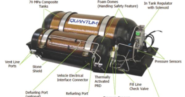 Gm Selects Quantum Fuel Systems To Produce H2 Storage For Equinox Fuel Cell Fleet Autobloggreen Fuel Cell Energy Technology Alternative Energy