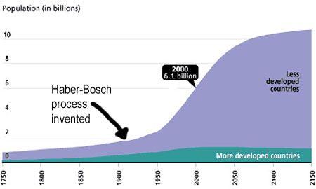 Haber Bosch Process Google Search Chemistry Classroom