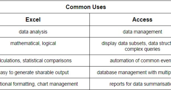dbms access versus excel I've heard many excuses over the years as to why businesses use excel over access let's debunk some of those reasons access is too hard to learn.