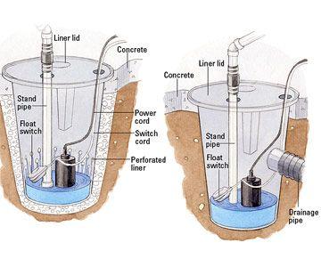 Homemade Sump Pump Find Diagram Pump Sump Related Suppliers