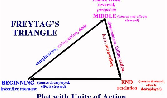 Triangle theory of love essay