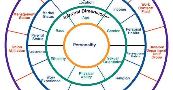Diversity in social work