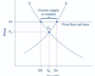 The Graph Shows An Example Of A Price Floor Which Results In A Surplus With Images Khan Academy Graphing Price