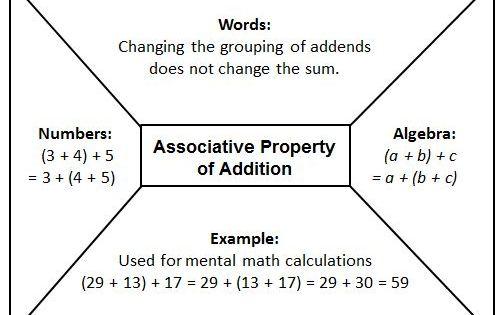 Associative Addition #graphic #organizer | math ...