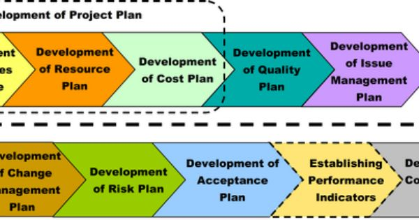 Development Of A Project Plan  Project Management Office