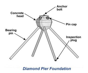 Msrp Pricing For Pin Foundations Diamond Pier Diy Foundation Pergola Steel Structure