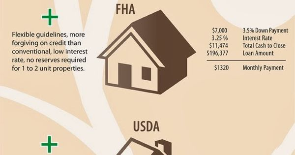 Louisville ky mortgage lender fha va khc usda kentucky for Fha house plans