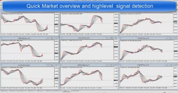 Download Use The Magic Multiple Moving Average Trading System Fpw