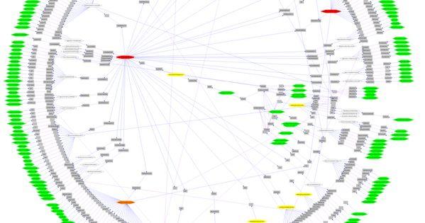 graphviz example radial layout graphviz graph