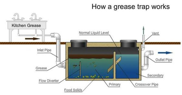 How A Grease Trap Works A Grease Trap Works By Collecting The Fatty And Oily Waste That Floats To The Top O Grease Grey Water System Wooden Kitchen Cabinets
