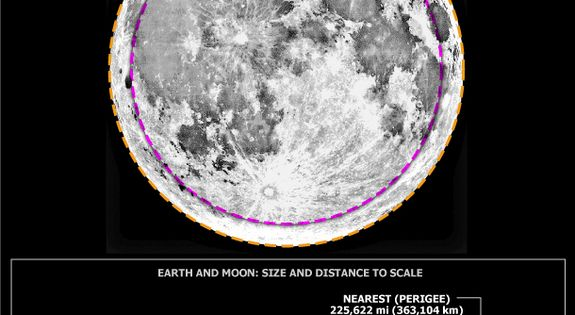 Super moon by Kate Tate, Supermoon Infographic Astronomy Kate_Tate universe| http://my-exploring-universe-collections.blogspot.com