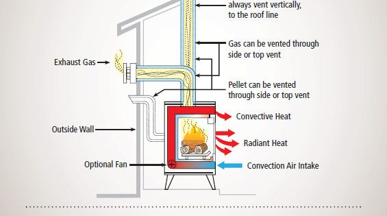Understanding Gas Wood And Pellet Stove Venting Stove