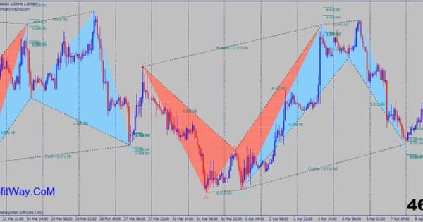 Download Pz Harmonic Trading Indicator For Mt4 Click The Link