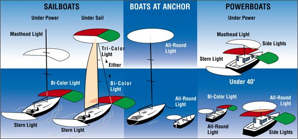 Navigation Light Rules | West Marine | Sailing, Navigation lights, Boat