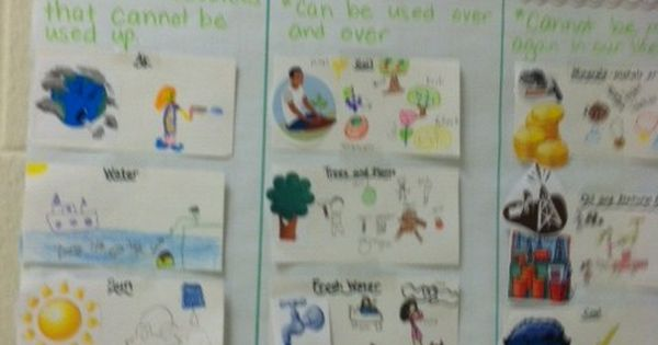 Natural Resources Anchor Chart | Science Anchor Charts ...