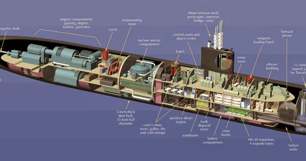 los angeles class attack submarine 1371 501. Black Bedroom Furniture Sets. Home Design Ideas