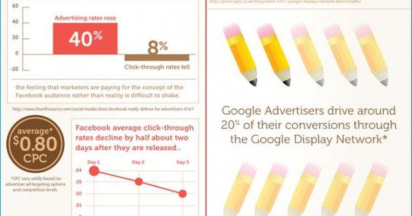 Infográfico: Facebook Ads vs Google AdWords | 1984