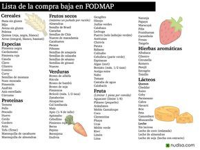 Fodmap dieta que es