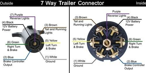 Can I Charge My Trailer Battery Using 7 Way Trailer Connector On Truck Etrailer Com Trailer Wiring Diagram Trailer Light Wiring Electrical Plug Wiring
